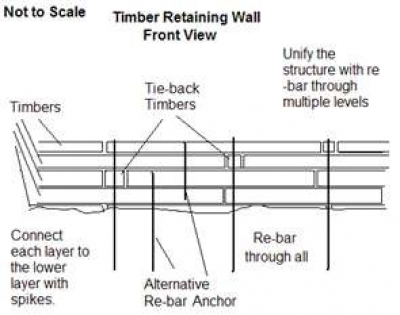 Pressure Treated Timber Retaining Wall